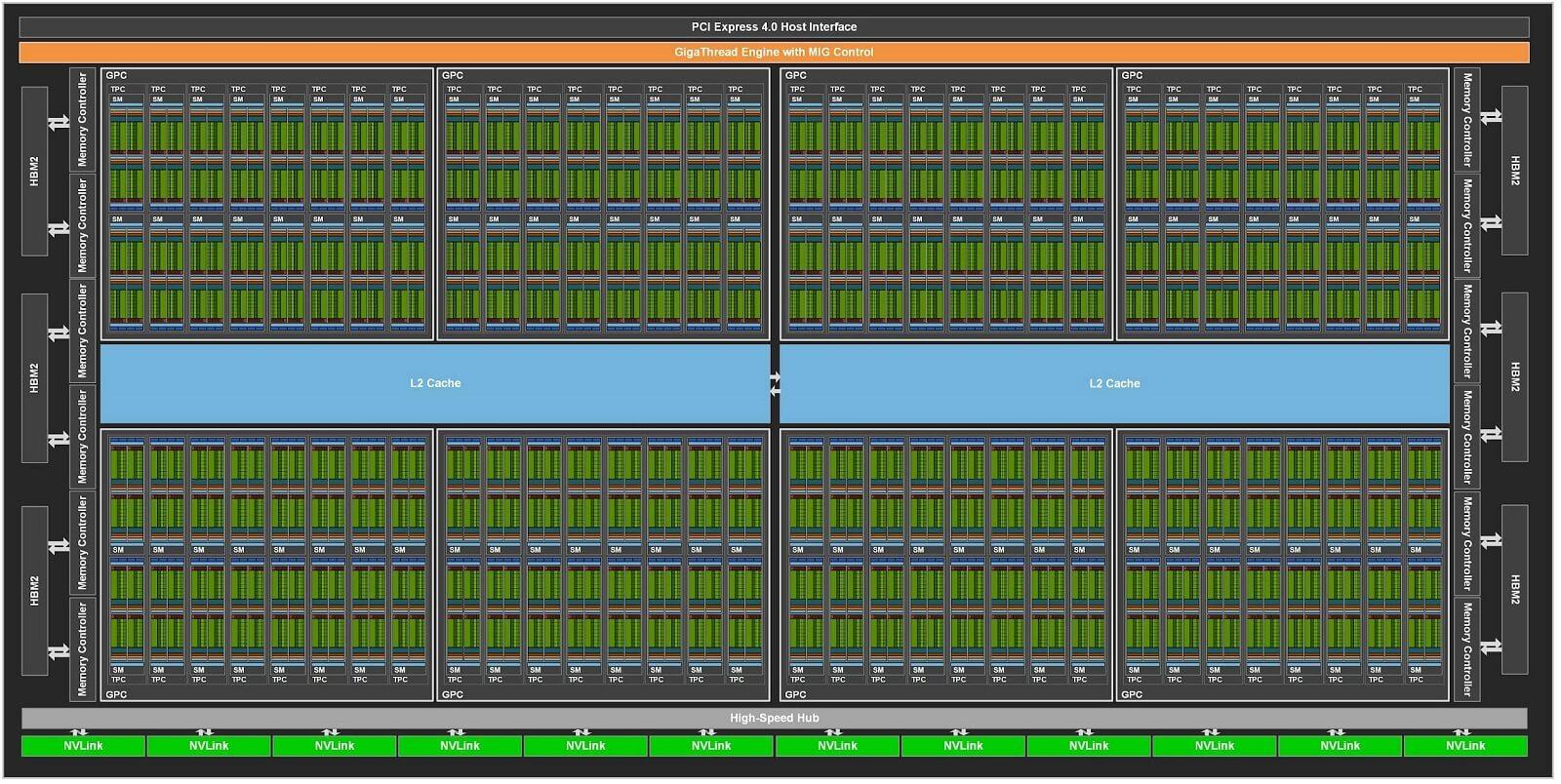 Nvidia Ampere GA100 Block Diagram
