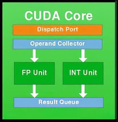 Nvidia CUDA Core