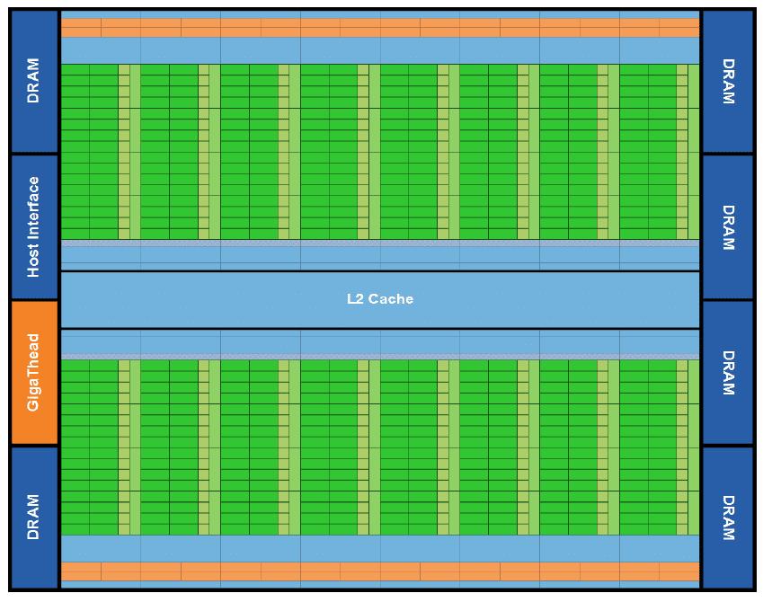 Nvidia Fermi Architecture