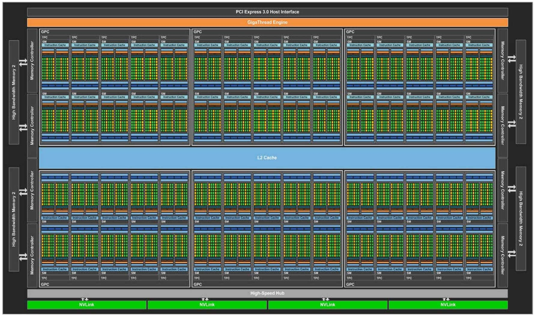Nvidia GP100 Pascal Architecture Diagram