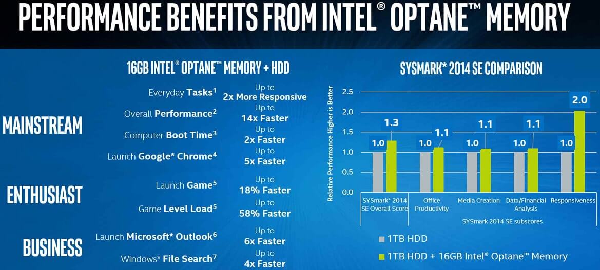 Performance Benefits of Optane Drive
