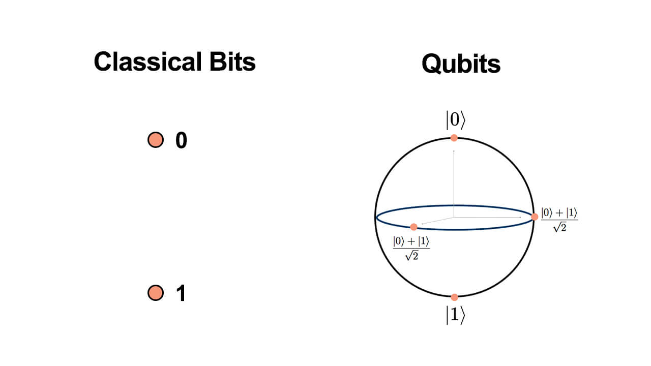 Qubits vs Classical Bits