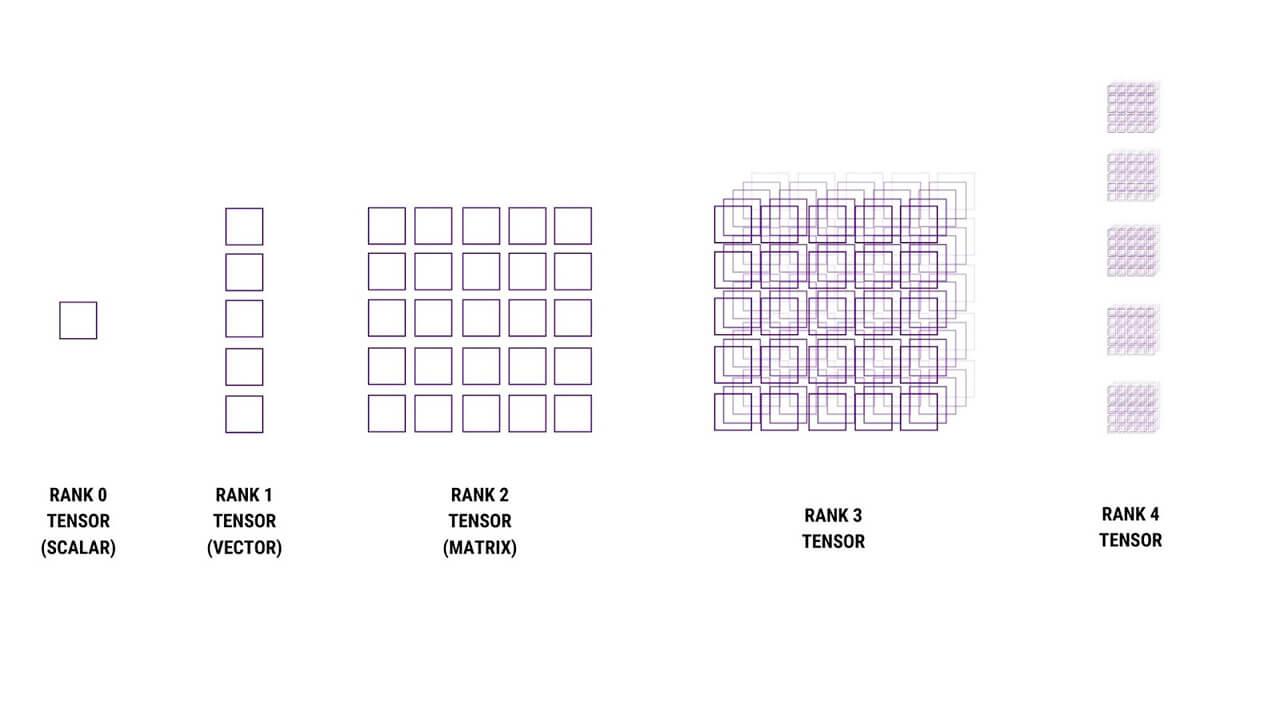 Tensor Explained