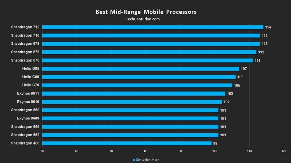 Best Mid-range Mobile Chips
