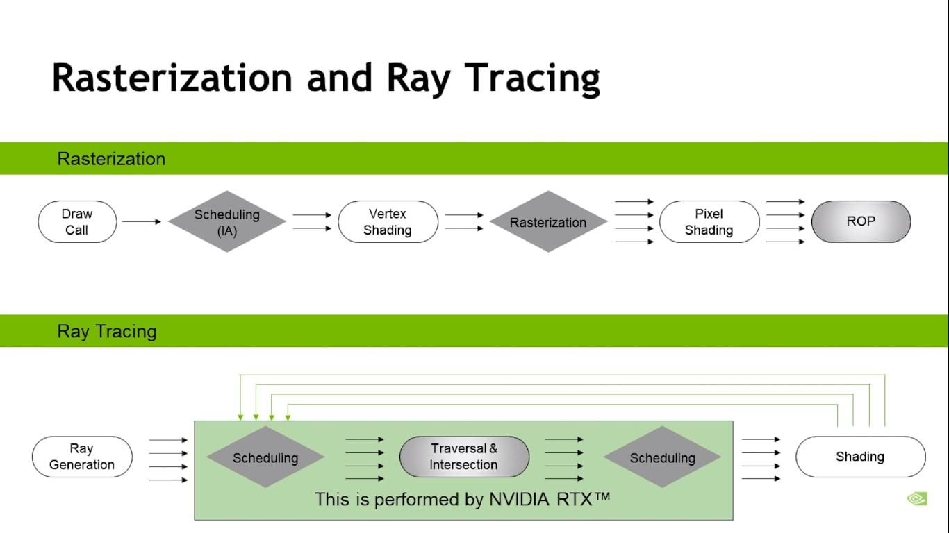 Rasterization vs Ray Tracing