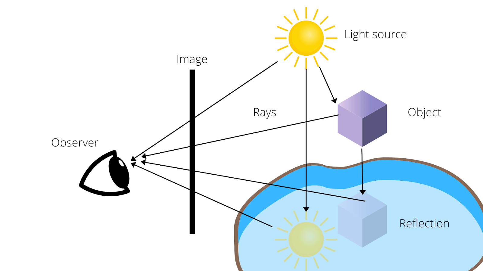 Ray Tracing Observer