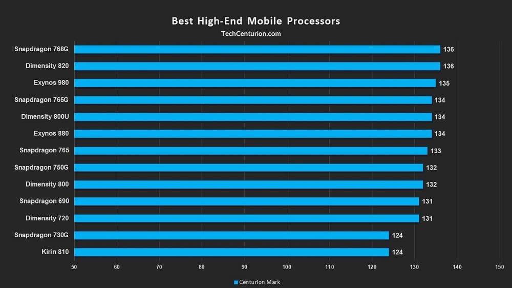 Top High-end Smartphone SOCs