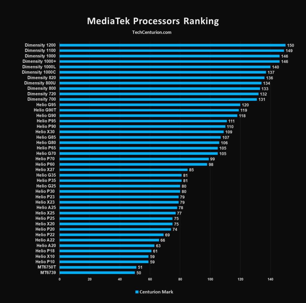 MediaTek Processors Ranking