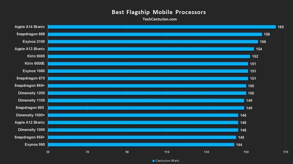 Best Flagship Mobile Processor